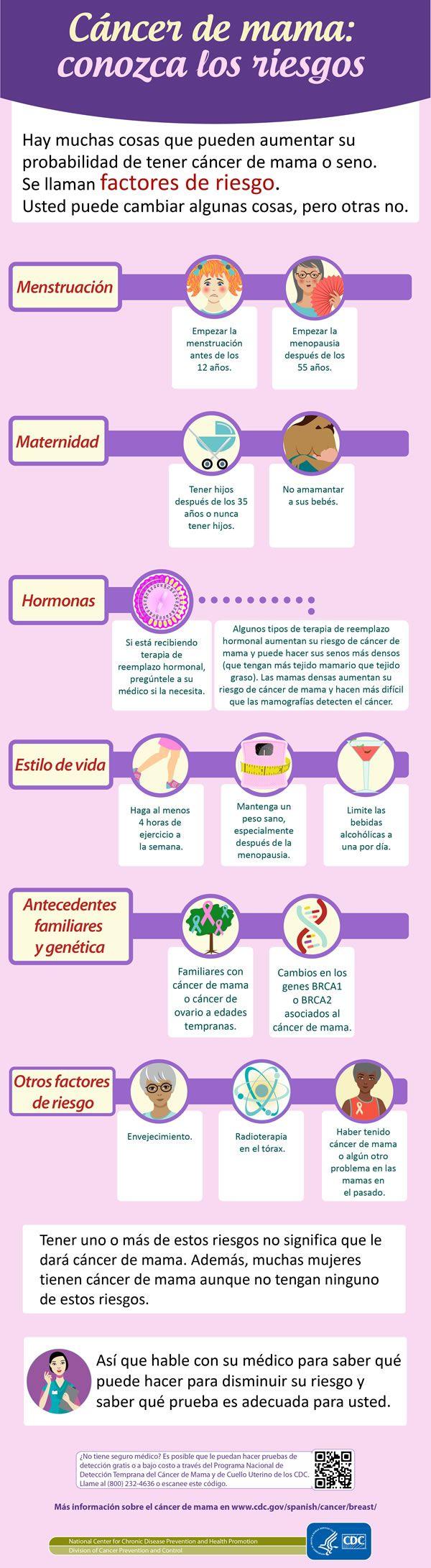 Hay muchas cosas que pueden aumentar su probabilidad de tener cáncer de mama o seno. Se llaman factores de riesgo.