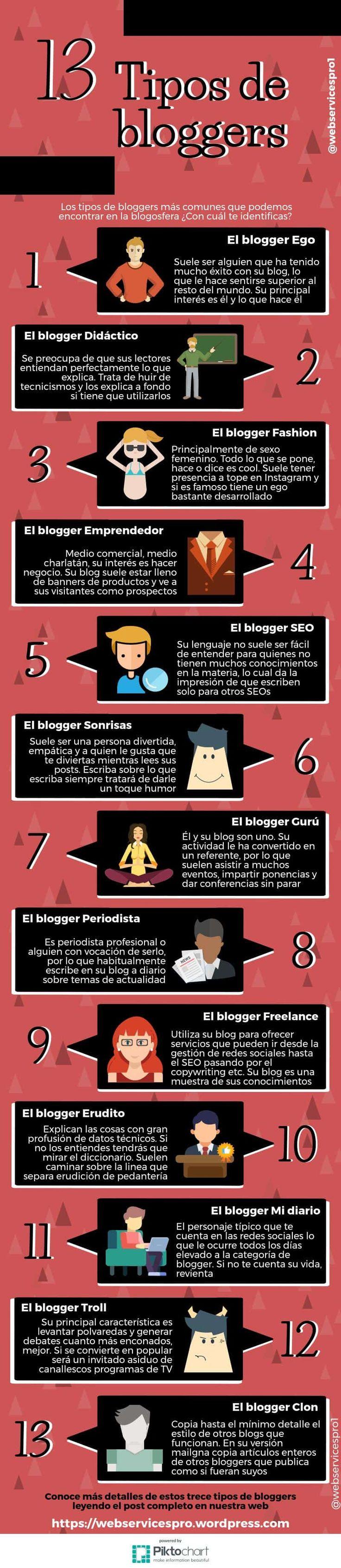 Tipos de bloggers que encontraras en la blogosfera