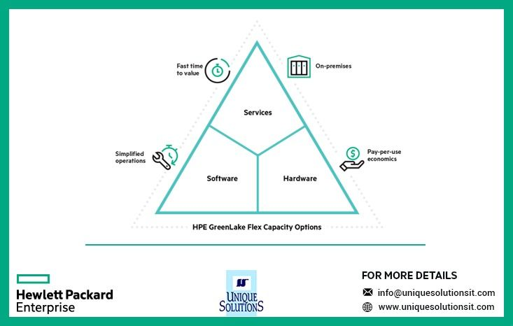 Hpe Greenlake Delivers Better Business And It Outcomes To Know More Visit Us At Www Uniquesolutionsit Com Hpe Hpe Hpe Cloud Storage Solutions Supercomputer