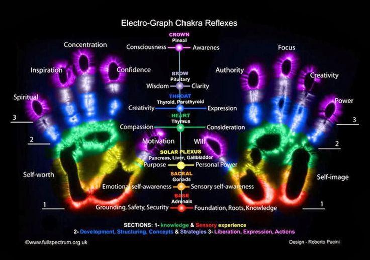 A MAGYARSÁG A MAG NÉPE: A kézben - a talpon... benne van az egész ember - Térkép az egészségünkhöz - Reflexzónák - Aura - Csakrák - Csokrok