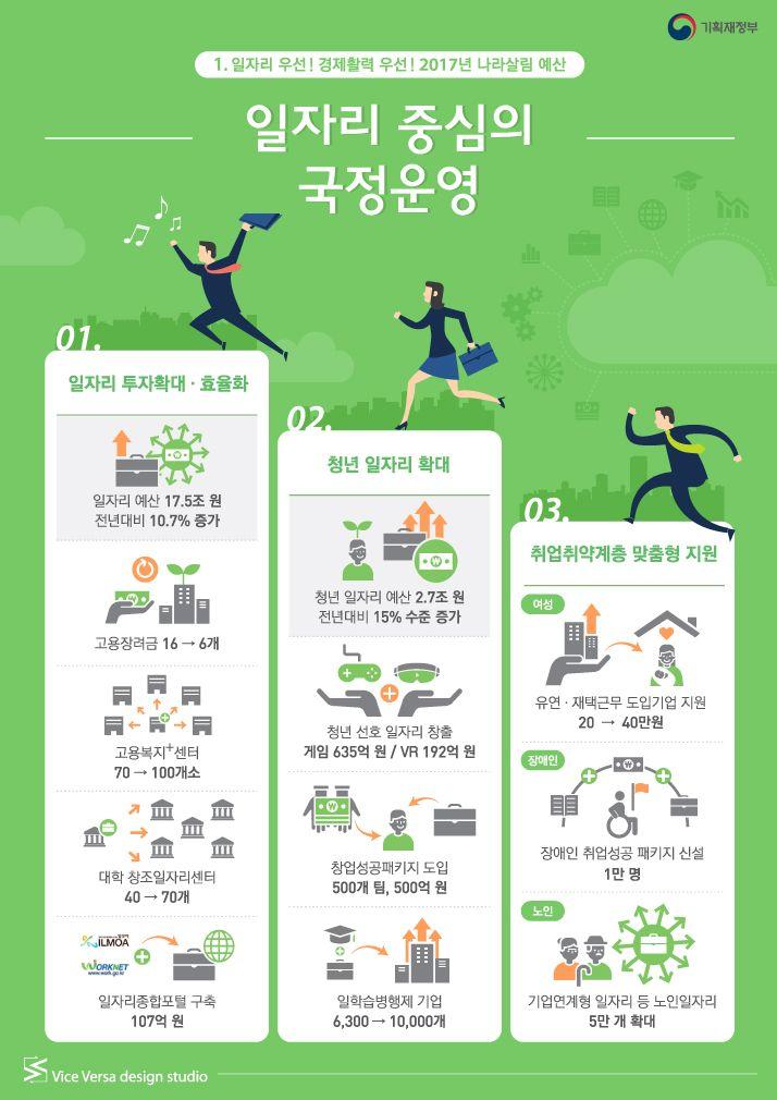 일자리 우선! 경제활력 우선! 2017년 나라살림 예산_일자리 중심의 국정운영