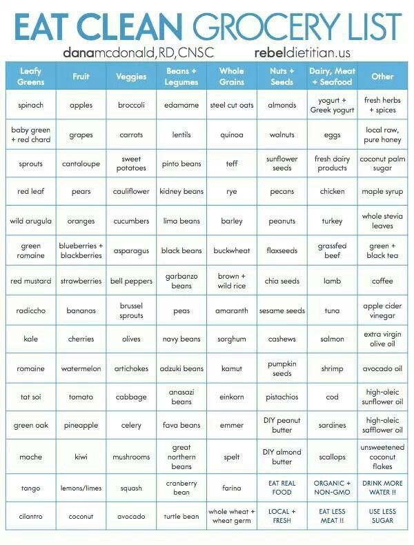 Clean Eating Chart