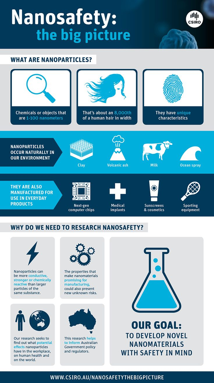 best nanotechnology images nanotechnology  nanoparticles or nanomaterials as they are often called are chemical objects dimensions