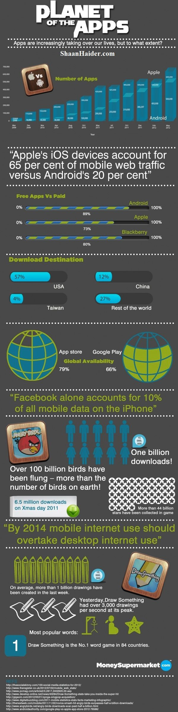 The Smartphone Apps Infographic