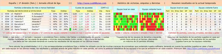 #LosMillones.com » #FÚTBOL #ESPAÑA (FEM) #apuestas #pronósticos #picks Valiosa información 1-X-2. #Software Premium! Bet: http://www.losmillones.com/software/apuestas.html