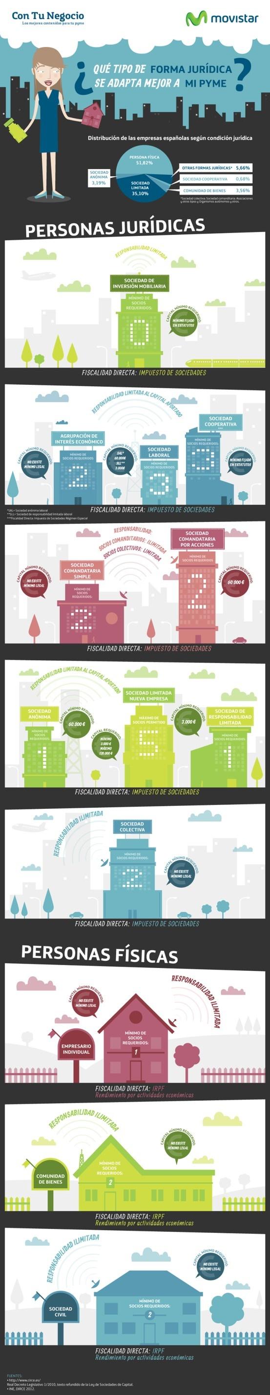 La mejor forma jurídica para tu pyme #infografia #infographic