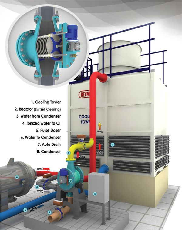 Electrolytic Scale Removal Water Purification System How To