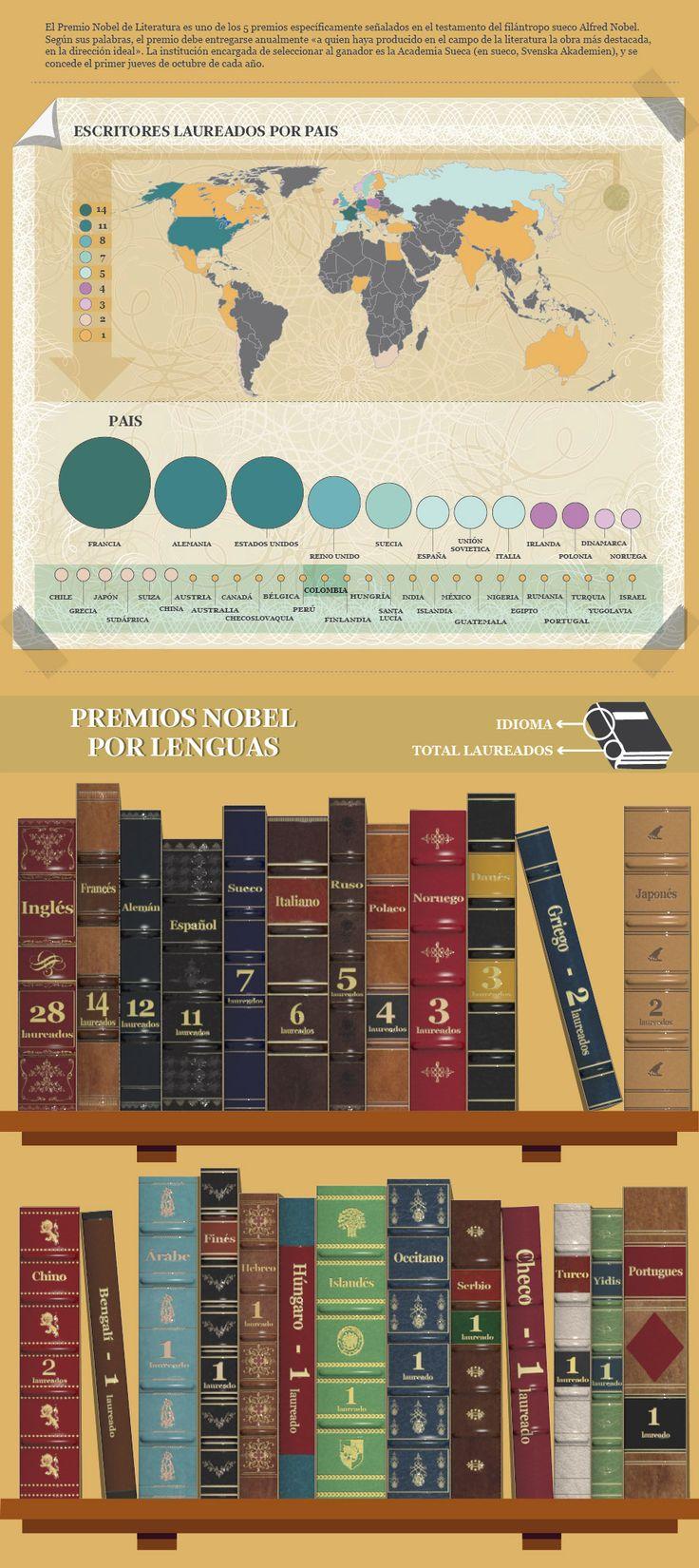 Premios Nobel de literatura clasificados por lenguas