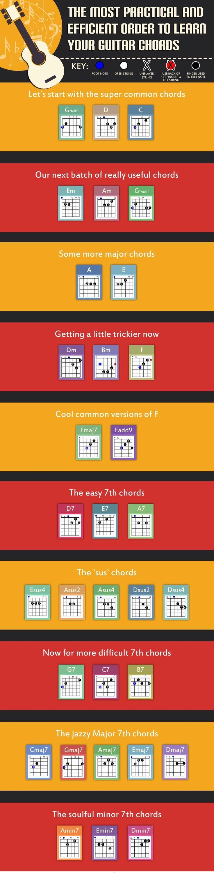 . - more on www.guitaristica.org #guitartutorials #guitarlessons #guitars #guitaristica