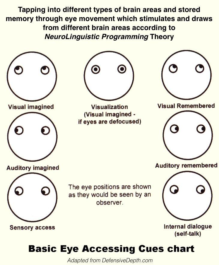 Nlp Eye Chart Rebellions