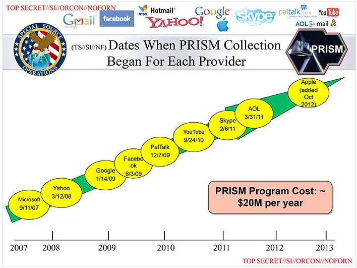 When the biggest companies PRISM (NSA surveillance program)