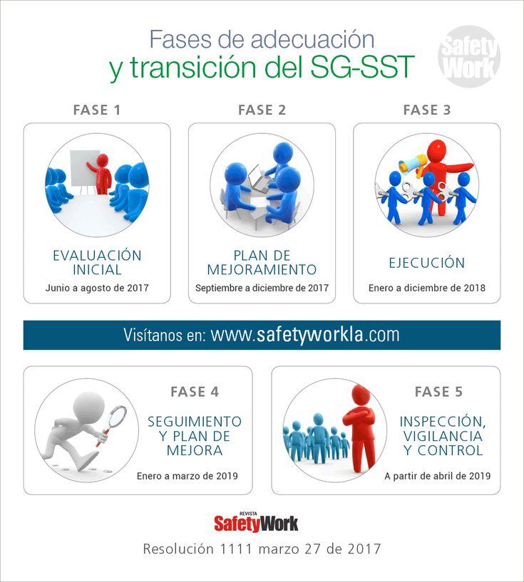 Resolución 1111 marzo 27 de 2017 / fases | Safety work