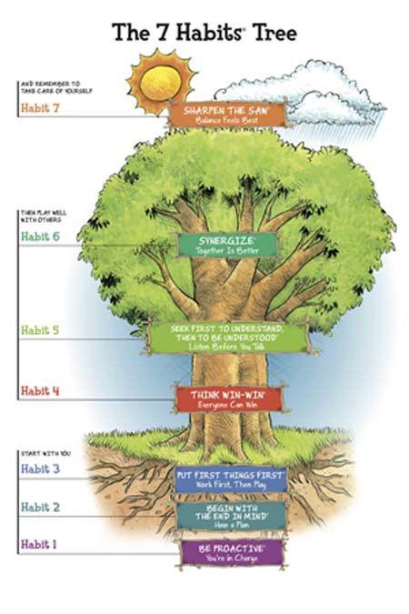 The Habits Tree van Franklin Covey