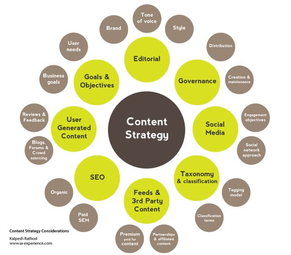 Content Strategy Geccetackletartsco - Content strategy template