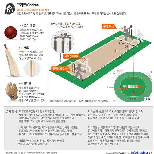 infographics 야구와는 다른 매력을 가진 영국의 국기, 크리켓