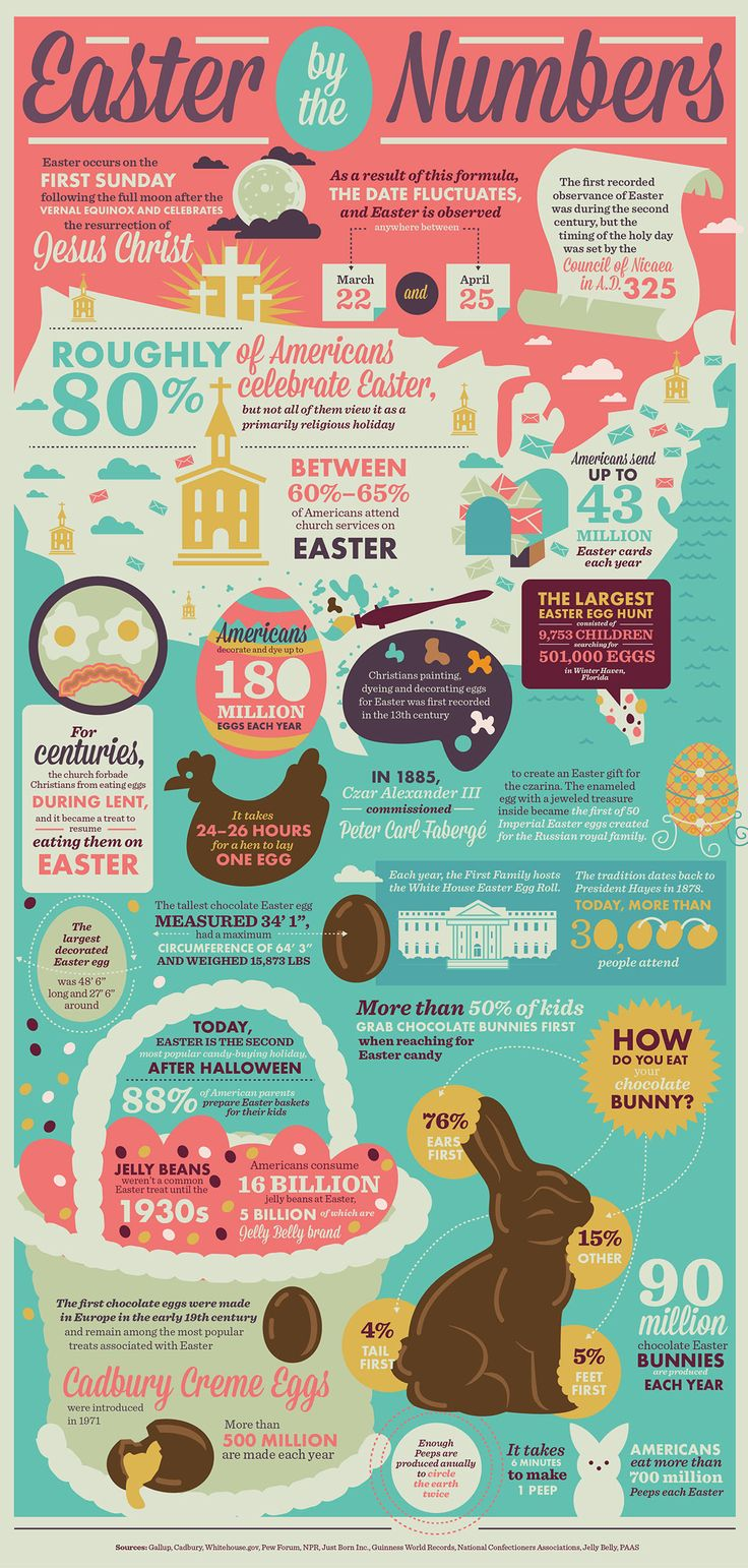 Easter by the Numbers Infographic. Topic: easter, religion, holiday, roman catholic,