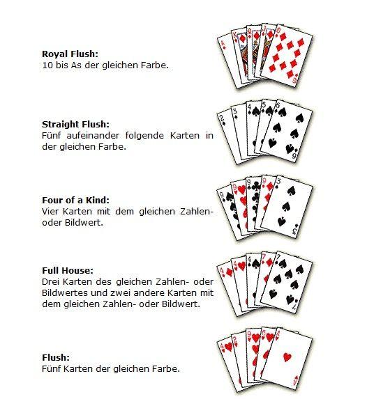 Poker einfach erklärt – Die Regeln für Einsteiger