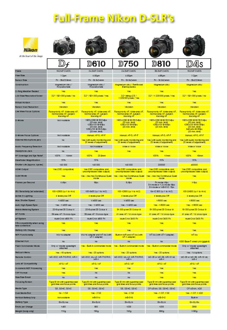 Camera Dslr Camera Info 1000 images about dslr on pinterest full frame comparison including the new d750 nikon http
