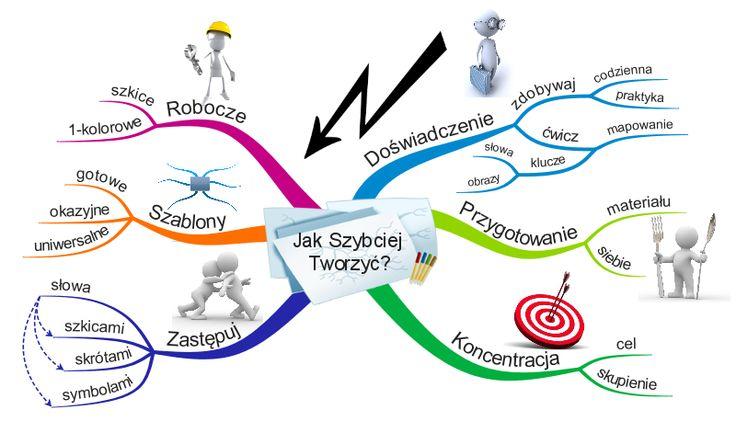 Blog Mapy Myśli - wszystko o mapach myśli
