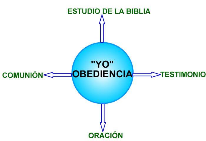 Resultado de imagen para cuales son los principios biblicos para toda la familia