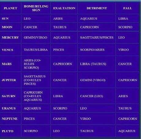 beginners guide to vedic astrology pdf