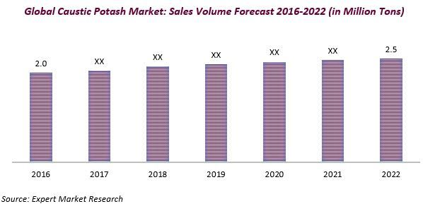 Global Caustic Potash Market to Reach 2.5 Million Tons by 2022 Read complete report with TOC: http://www.expertmarketresearch.com/reports/caustic-potash-market #causticpotash #market