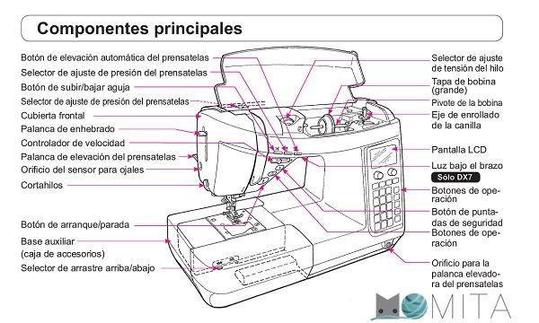 partes maquina de coser | Como coser a maquina, Enhebrar