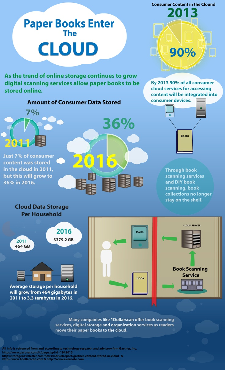 1dollarscan.com looks at how paper books are entering the digital cloud.: Clouds, Cloud Infographic, Books Enter, Publishing Infographics, Book Infographics