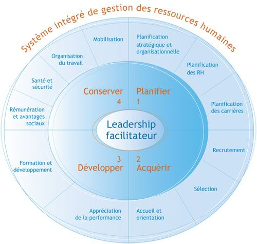 Système intégré de gestion des ressources humaines