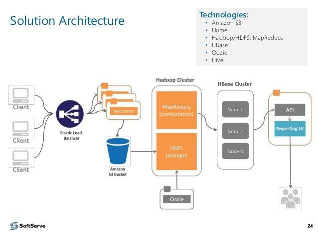Data pipeline architecture google 39 da ara big data for Architecture big data