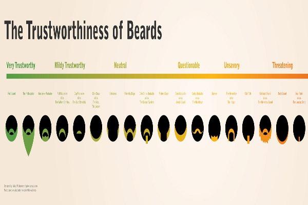 The Trustworthiness of Beards | Hilarious..... | Pinterest