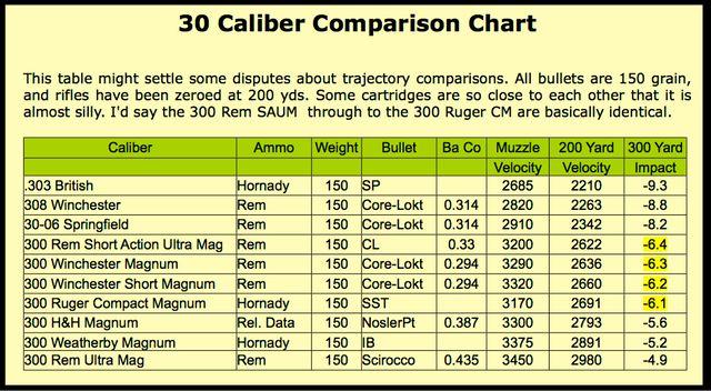 Ammo and Gun Collector Various 30 Caliber Ammo Comparison of - ballistics chart