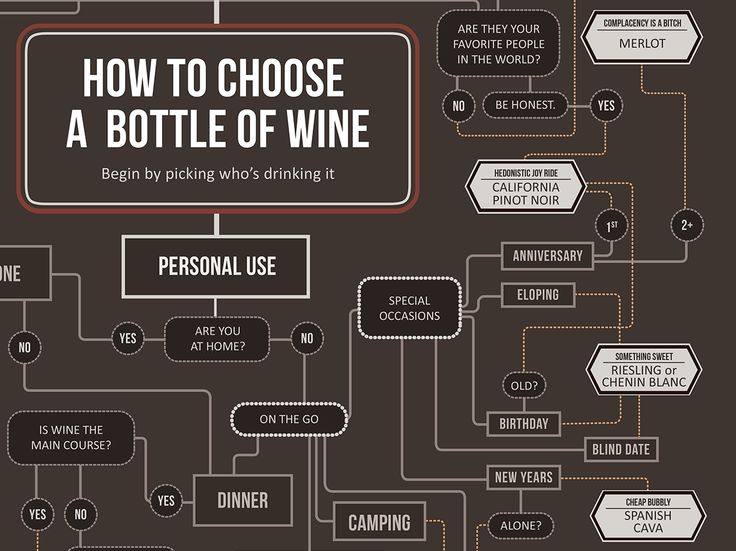 NPR- how to choose wine infographic!!!!!