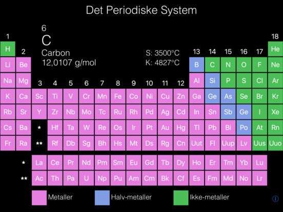 Det periodiske system koster 16 kr.
