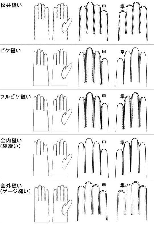 付録|革手袋の種類と縫製法