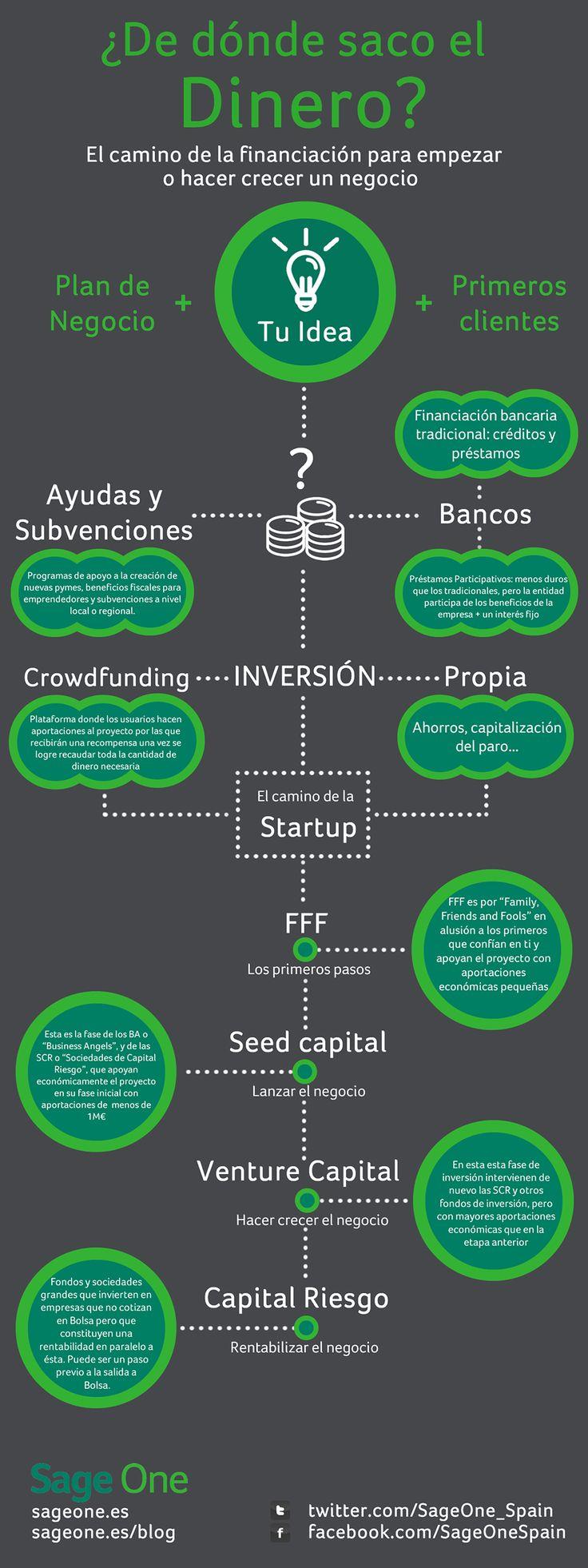¿Dónde encuentra dinero un #emprendedor? #infografia #infographic #entrepreneurship