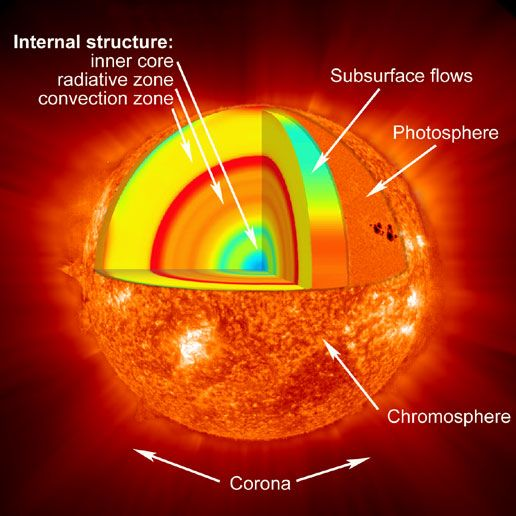 Layers of the Sun - Nasa http://www.nasa.gov/mission_pages/hinode/solar_020.html