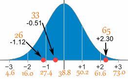 standard normal distribution scores