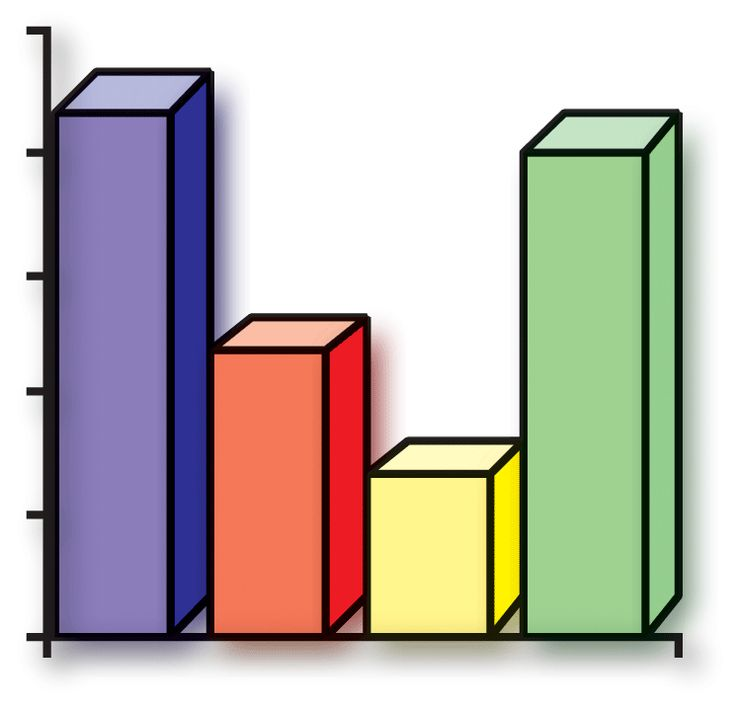 Best Projects To Try Images On   Bar Chart Bar Graphs