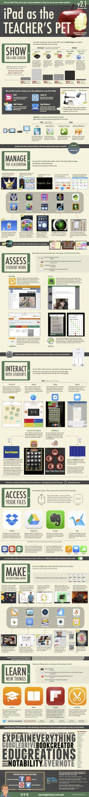 The ways that an Ipad can help a teacher -- even when you have just one! Via Tony Vincent