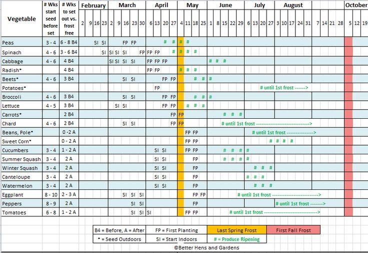 "Search Results for ""Printable Garden Planting Calendar"