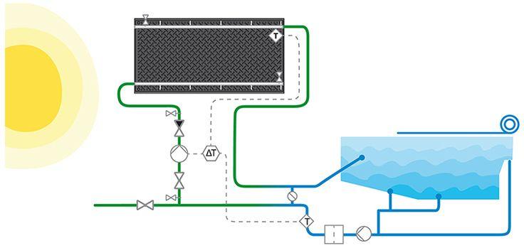 Esquema de funcionamiento del panel solar