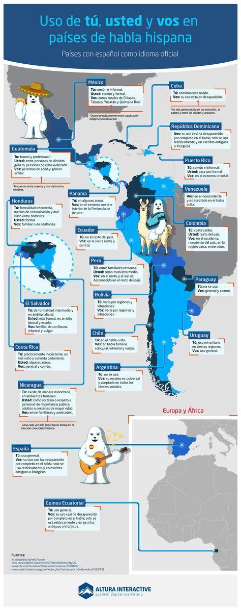 Uso de #tú, #usted y #vos en países de habla hispana