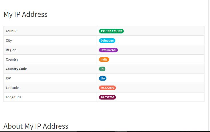 Ip address lookup is never been so easy with just one