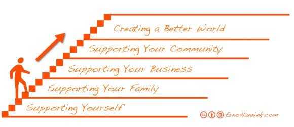 Voor meer balans in je leven; aandacht voor jezelf, gezin, bedrijf, omgeving, en werken aan een betere wereld.