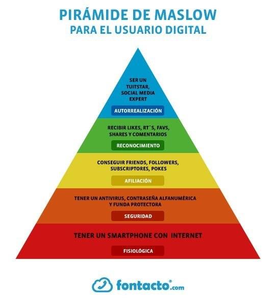 La pirámide de Maslow del usuario digital #infografia #infographic#socialmedia
