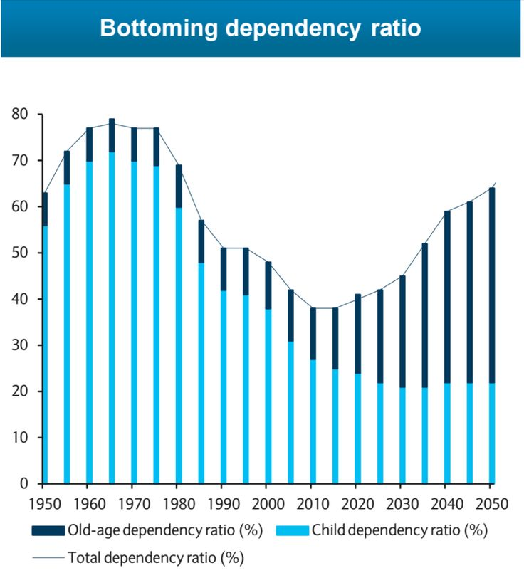 China dependency ratio