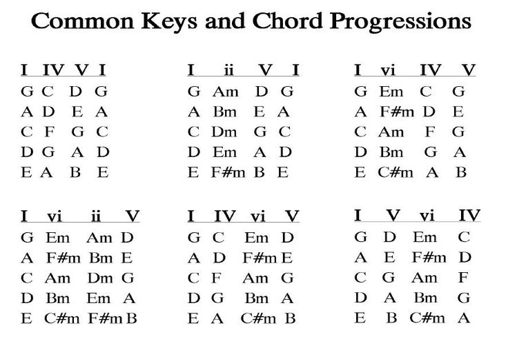 Blues to Jazz The Essential Guide to Chords Progression