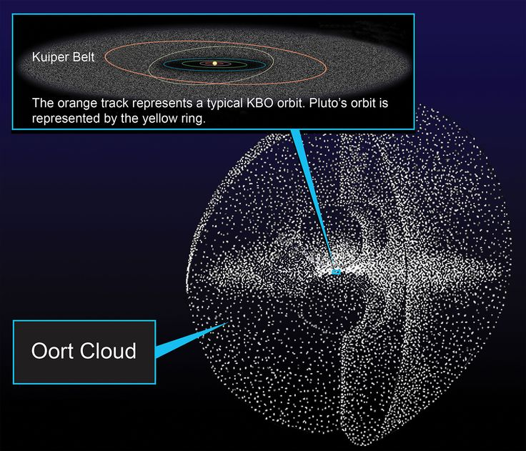 An illustration of the Kuiper Belt and Oort Cloud in relation to our solar system.