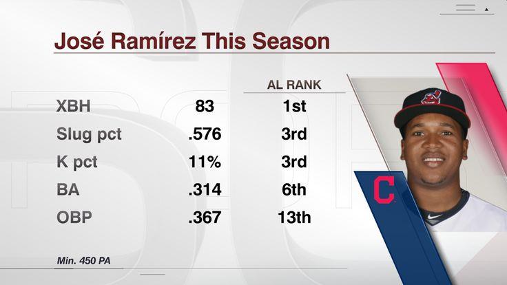 Cleveland Indians Baseball - Indians News, Scores, Stats, Rumors & More - ESPN